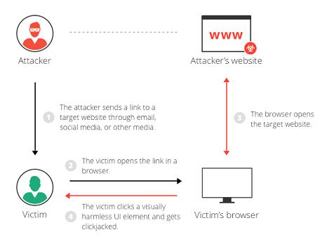 A basic scenario of click-jacking